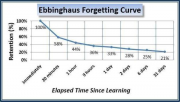 EbbinghausForgettingCurve